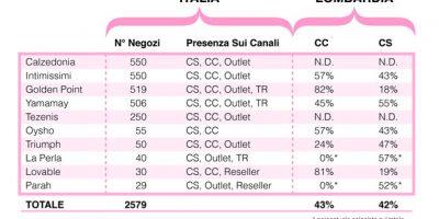 OSSERVATORIO: Quanti negozi devono chiudere in Italia?