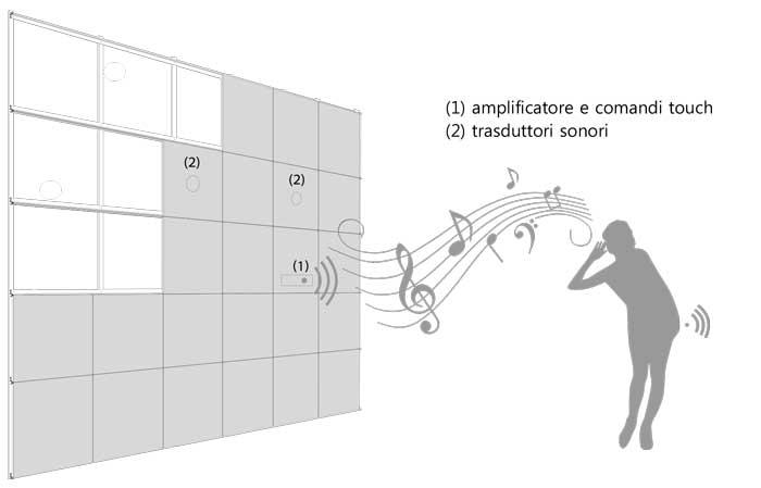 sistema audio di millimetri4