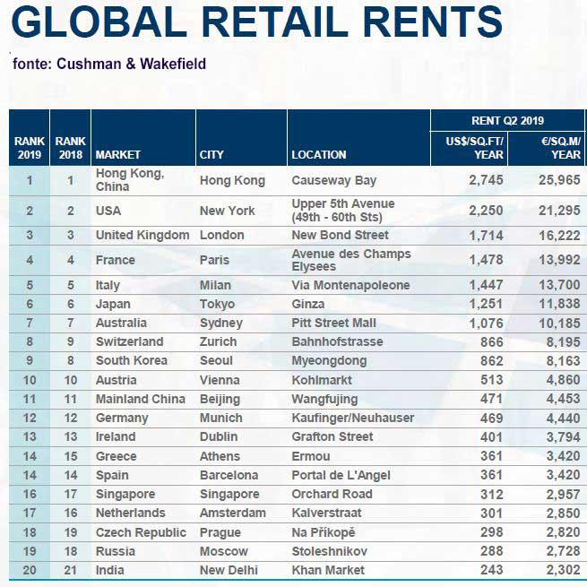 Via Montenapoleone si conferma la quinta via commerciale più costosa al mondo